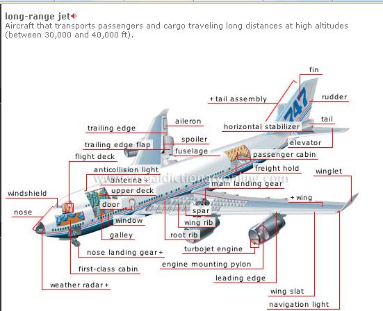 Aircraft Door Hinge Aircraft Design What Fail Safe